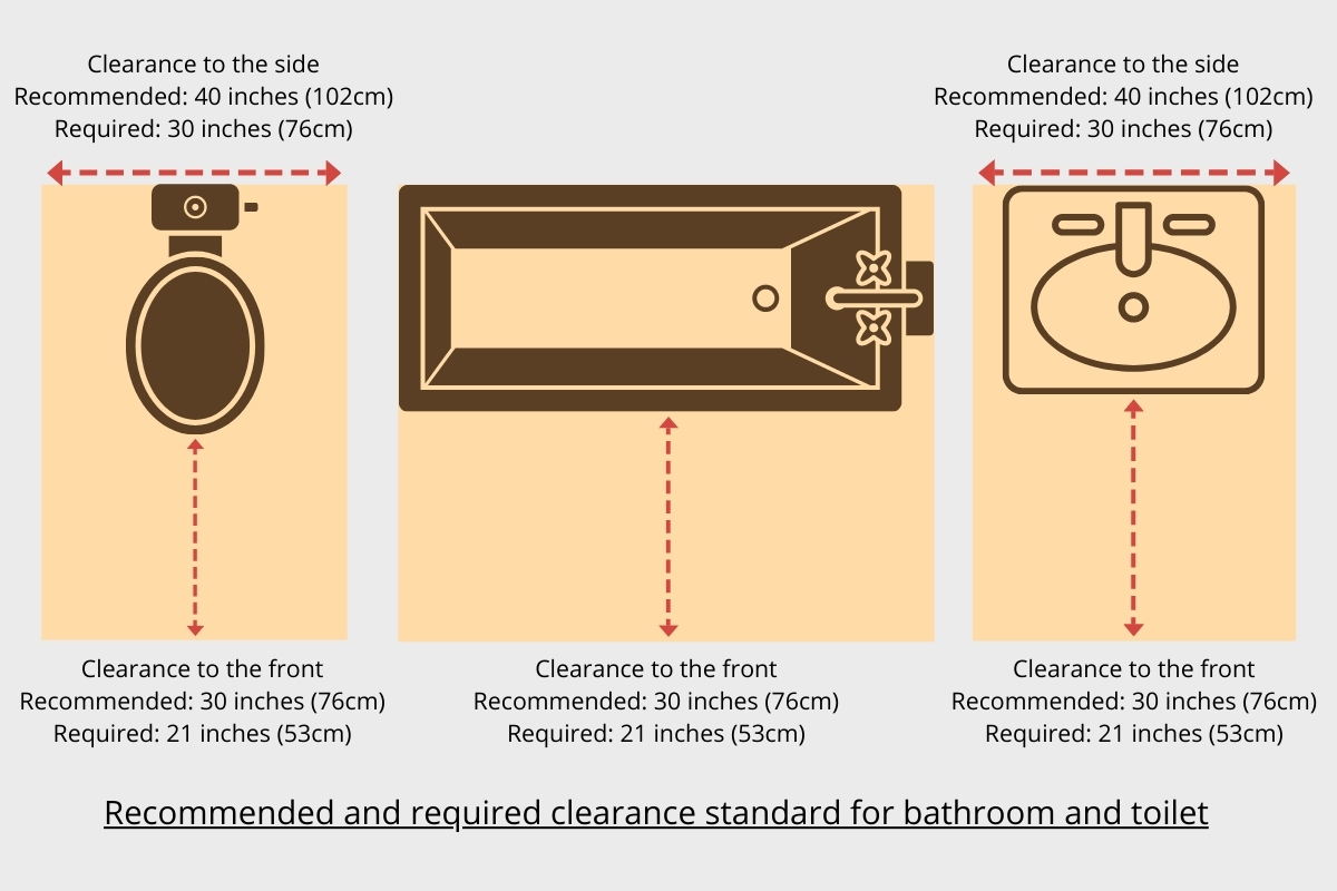recommended and required clearance of bathroom fixtures